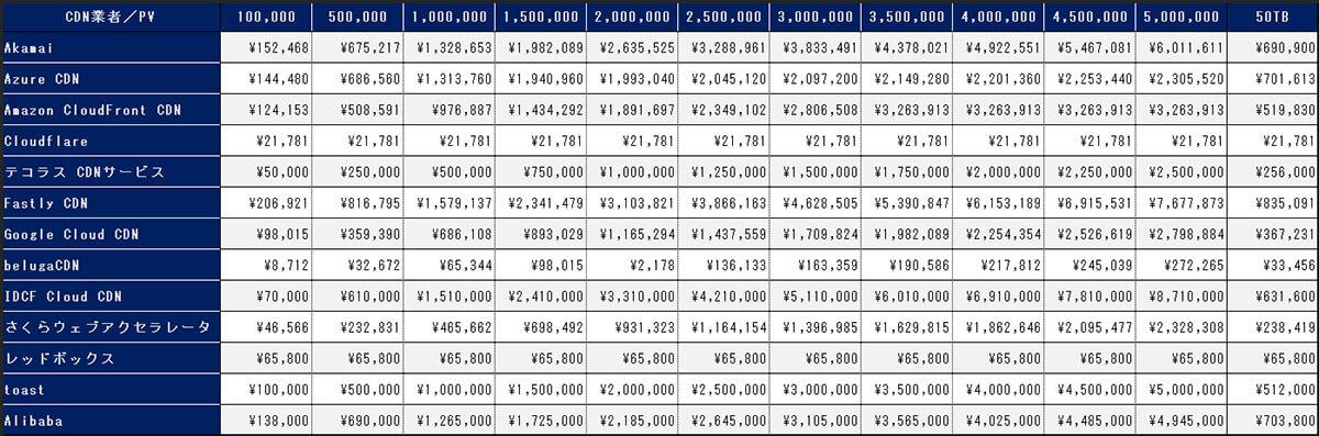 CDNサービスの価格比較表