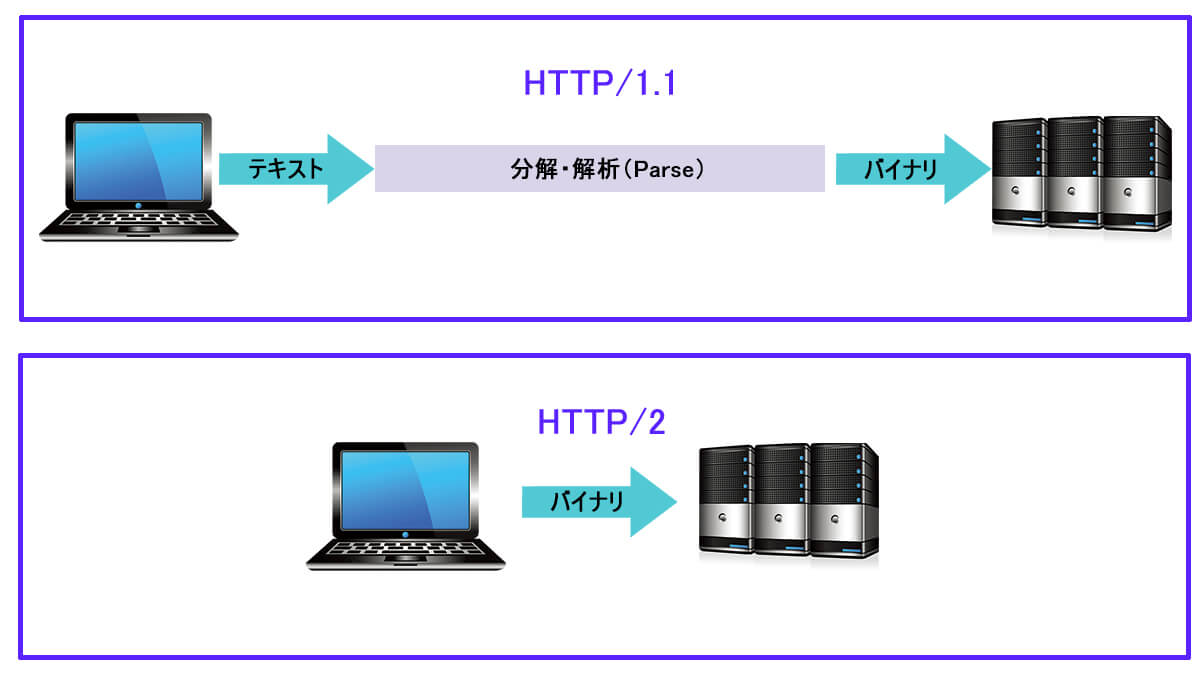 HTTP1とHTTP2の違い