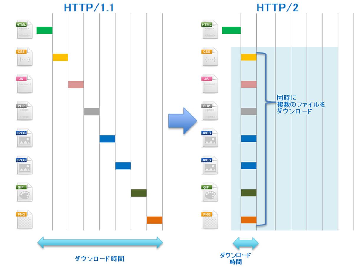 HTTP2 ストリーム多重化