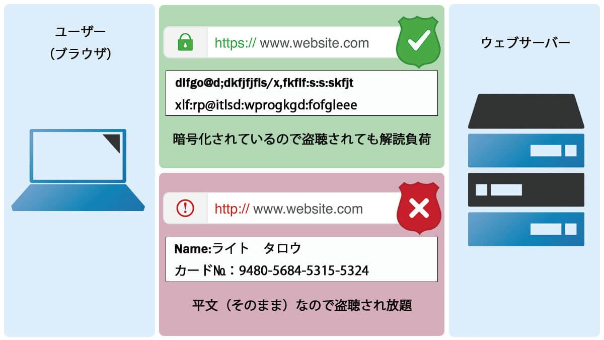 HTTP1.1とHTTP2の通信の違い(SSL)