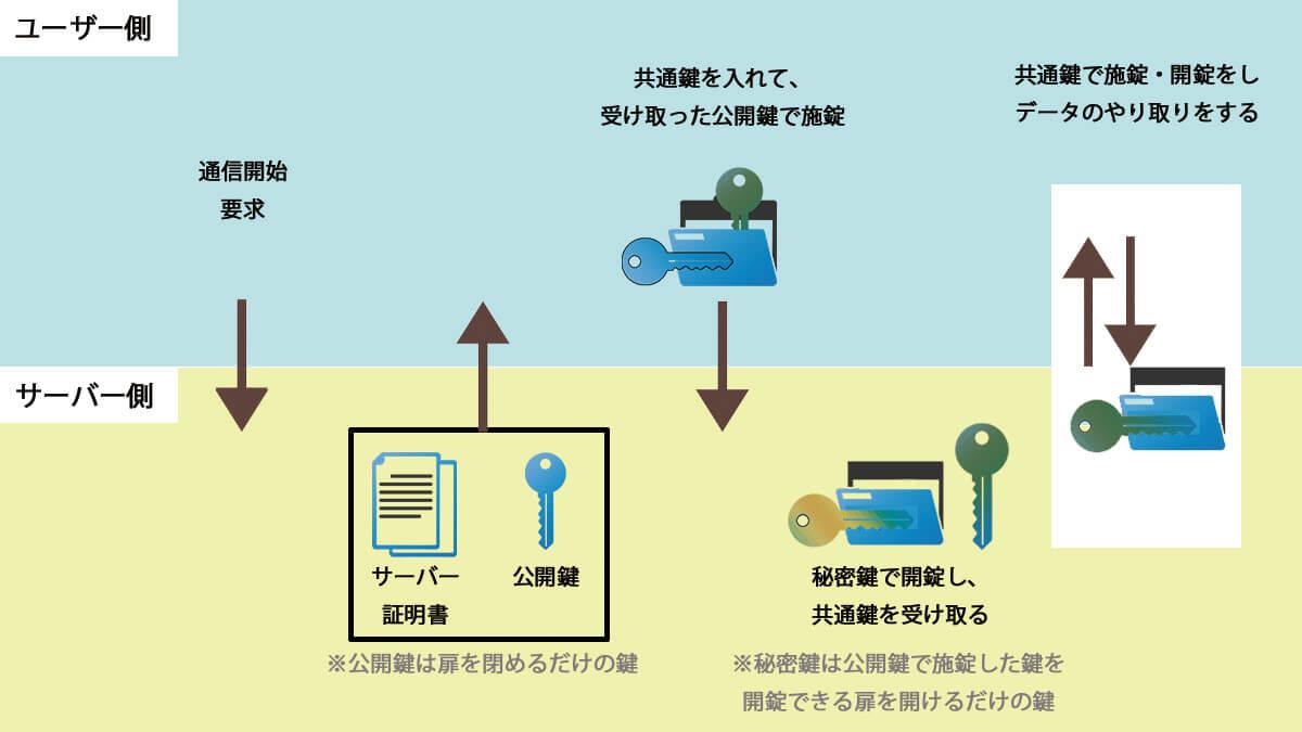 SSL通信のイメージ図