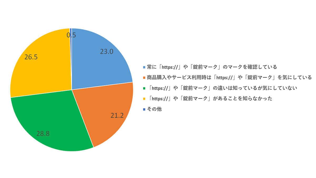 SSLサーバー証明書の表示の違いに対する意識に関する質問 結果グラフ