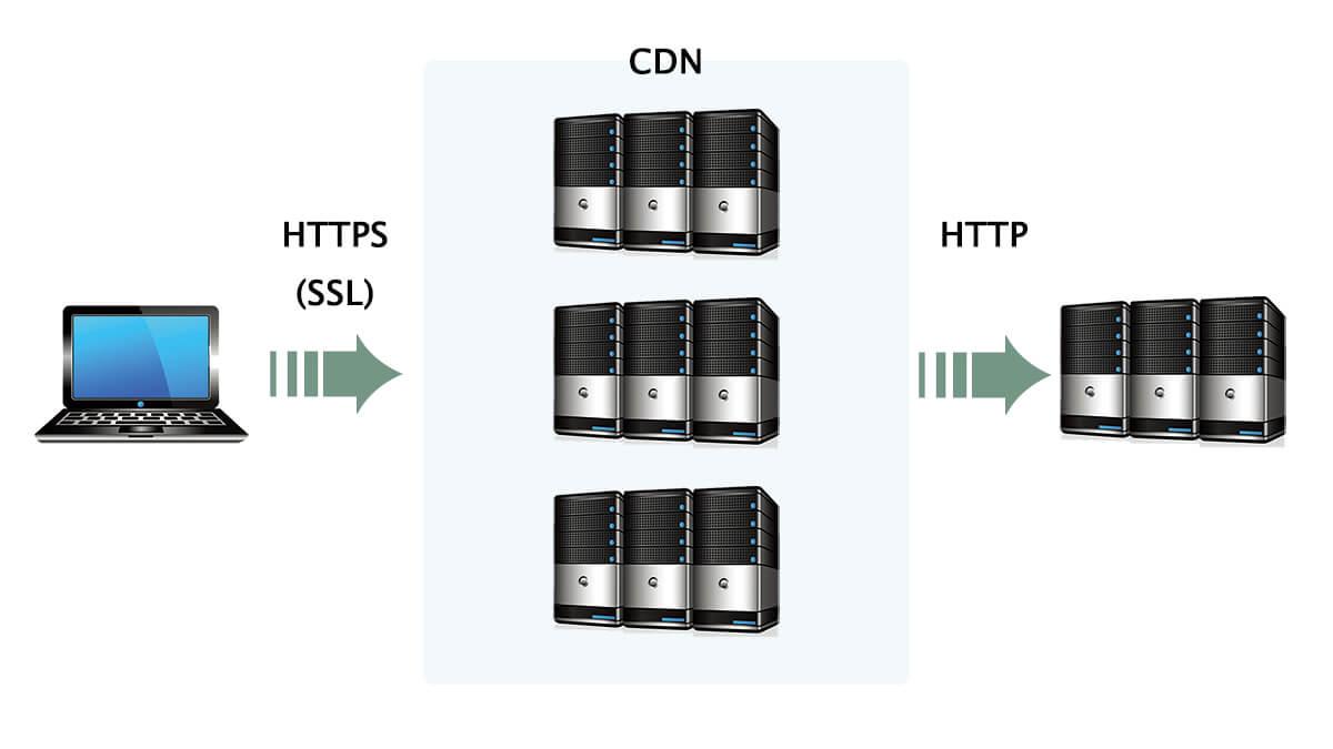 CDNを利用してSSL化する