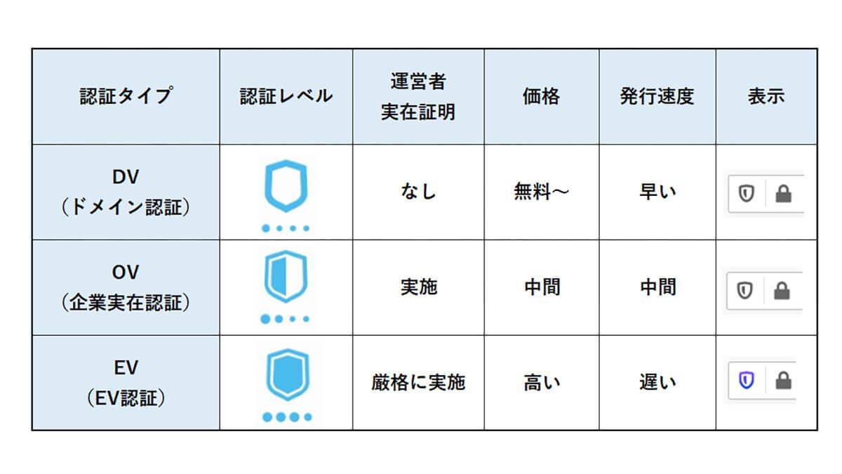 SSLサーバー証明書の種類
