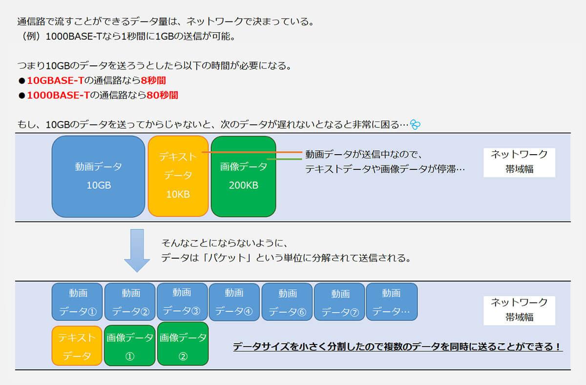 ネットワークのデータ転送イメージ図