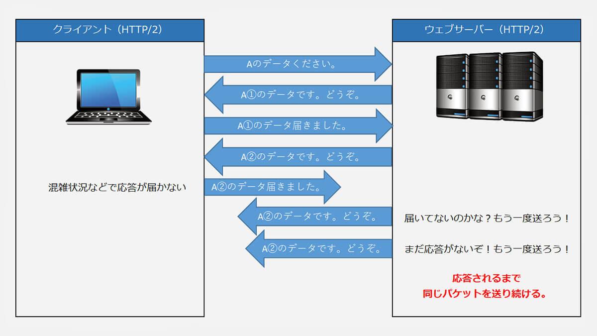 TCPのデータ転送 イメージ図
